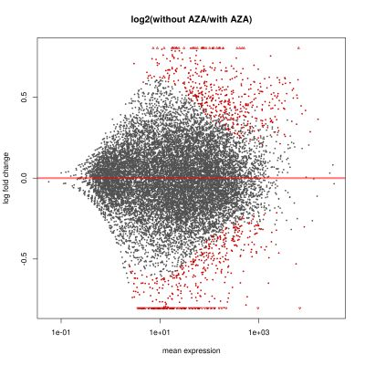 without_aza_vs_with_aza_selected_samples